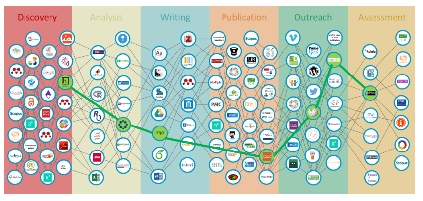 blog research workflow 2