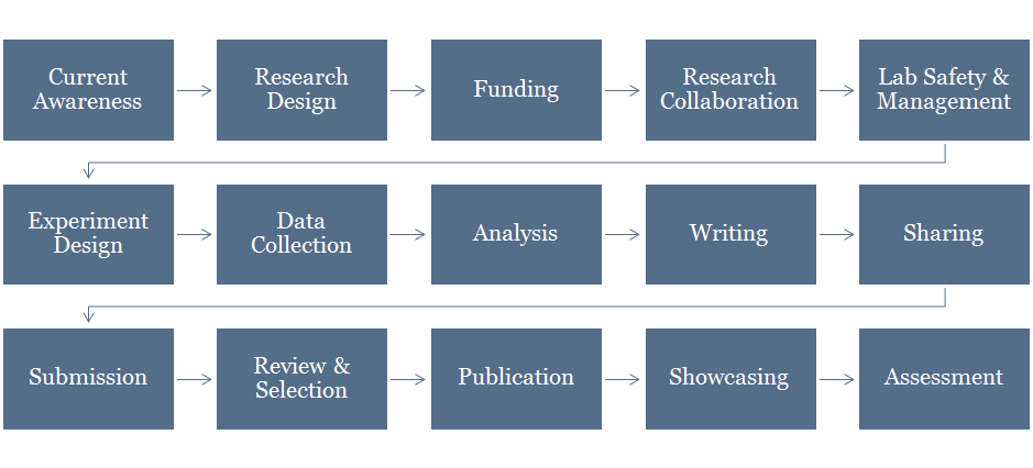 blog research workflow